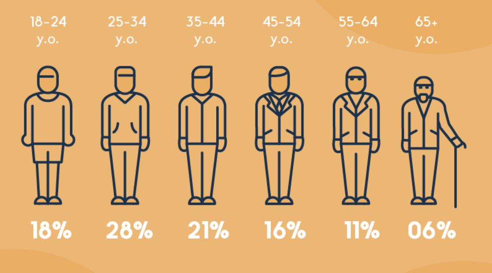 آمار پادکست و شنوندگان پادکست